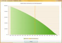 Grafik Annuitätendarlehen - Restschuld und Zinsbindung