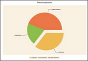 ALF-Baufinanzierung Grafik Finanzierungsbausteine