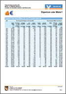 ALF-Baufinanzierung Vergleich Eigentümer Mieter