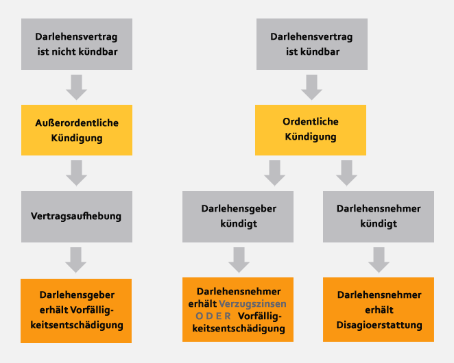 Schema-Darlehensablösung2013